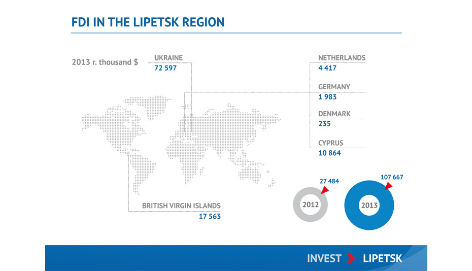 foreign direct investment in small island